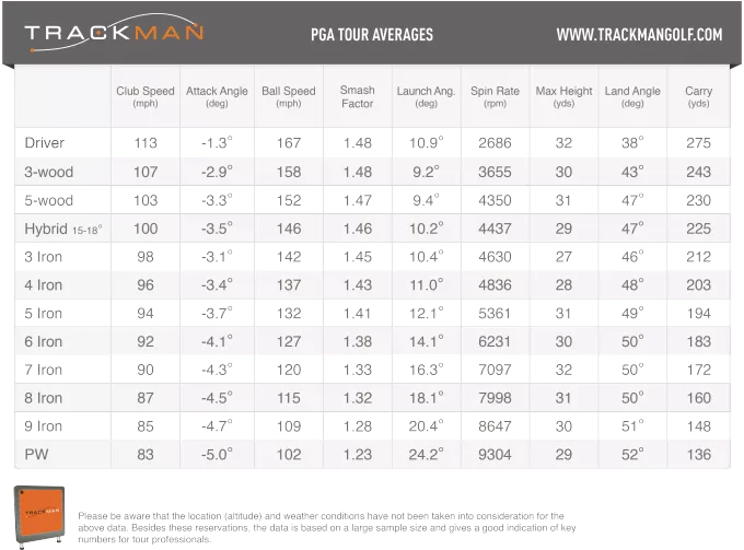 TrackMan PGA Tour Averages Stats